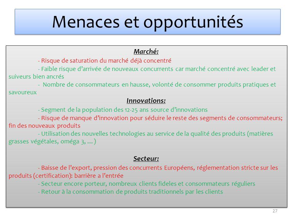 Menaces et opportunités Marché: - Risque de saturation du marché déjà concentré - Faible risque darrivée de nouveaux concurrents car marché concentré