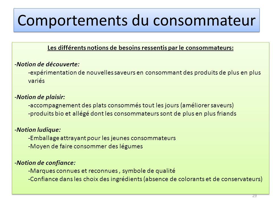 Comportements du consommateur Les différents notions de besoins ressentis par le consommateurs: -Notion de découverte: -expérimentation de nouvelles s