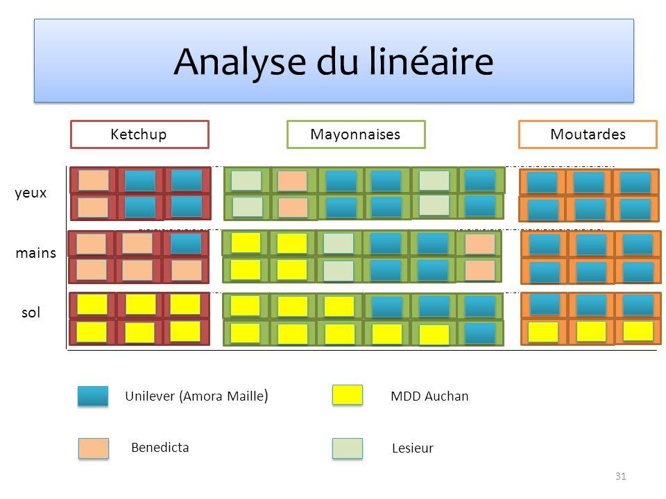 yeux mains sol Ketchup Mayonnaises Moutardes Unilever (Amora Maille ) Benedicta Lesieur MDD Auchan Analyse du linéaire 31