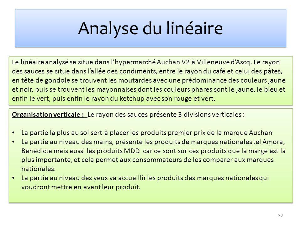 Le linéaire analysé se situe dans lhypermarché Auchan V2 à Villeneuve dAscq. Le rayon des sauces se situe dans lallée des condiments, entre le rayon d