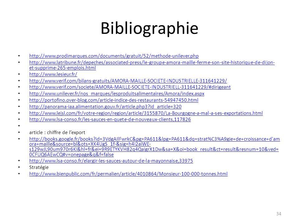 Bibliographie http://www.prodimarques.com/documents/gratuit/52/methode-unilever.php http://www.latribune.fr/depeches/associated-press/le-groupe-amora-