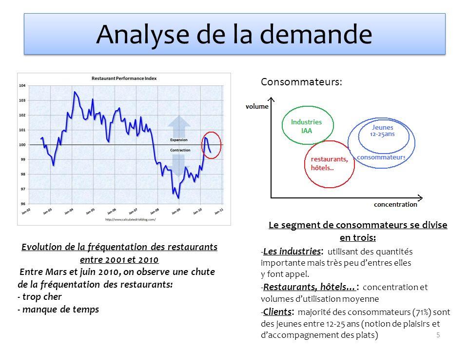 Analyse de la demande Evolution de la fréquentation des restaurants entre 2001 et 2010 Entre Mars et juin 2010, on observe une chute de la fréquentati