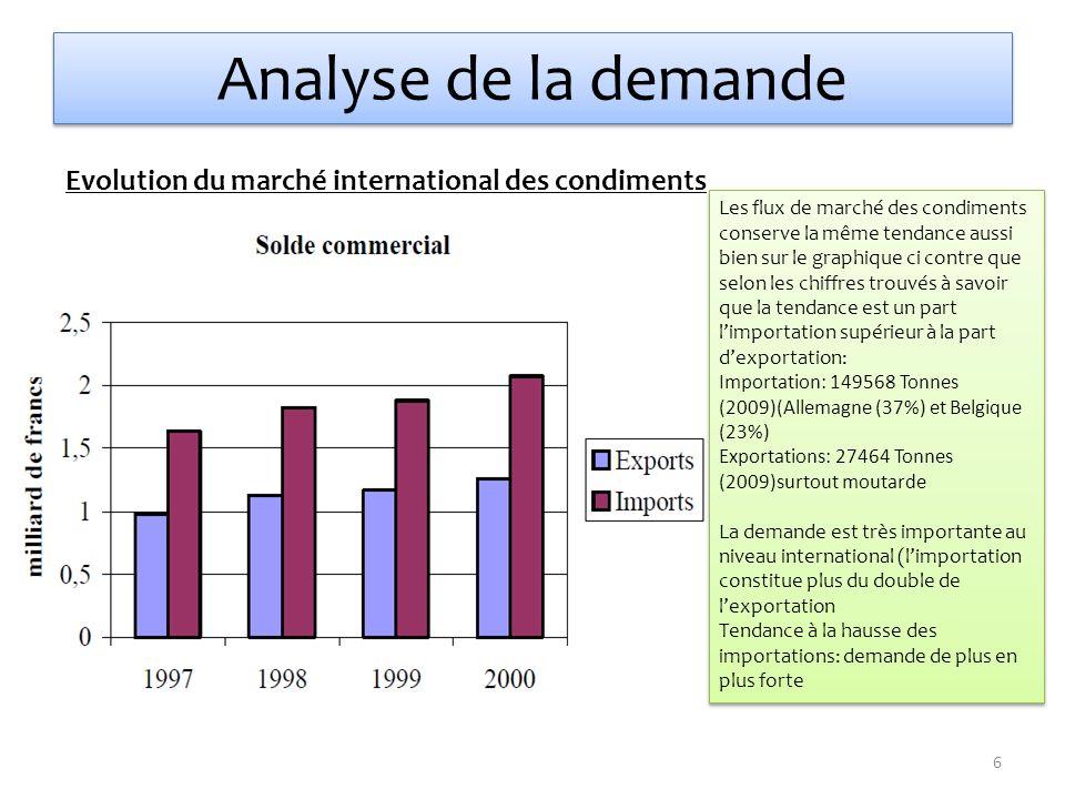 Analyse de la demande Evolution du marché international des condiments Les flux de marché des condiments conserve la même tendance aussi bien sur le g