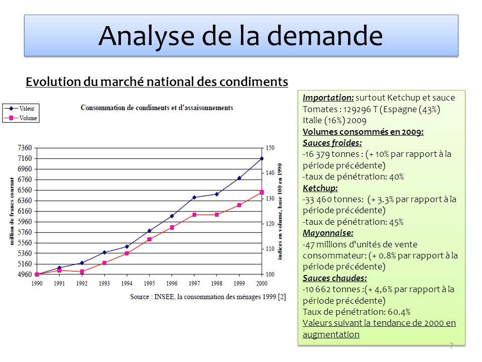 Analyse de la demande Evolution du marché national des condiments Importation: surtout Ketchup et sauce Tomates : 129296 T (Espagne (43%) Italie (16%)