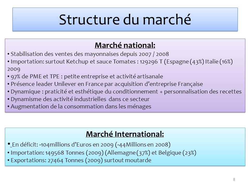 Structure du marché Marché International: En déficit: -104millions dEuros en 2009 (-44Millions en 2008) Importation: 149568 Tonnes (2009) (Allemagne (