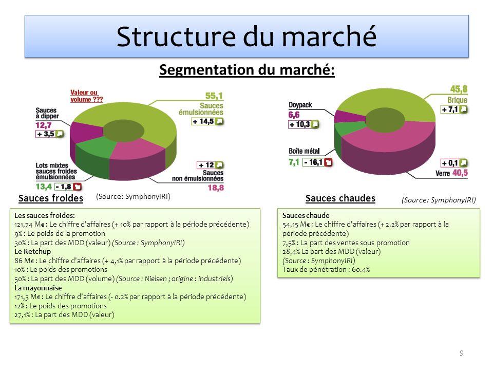 Structure du marché Segmentation du marché: (Source: SymphonyIRI) Sauces froides Les sauces froides: 121,74 M : Le chiffre d'affaires (+ 10% par rappo