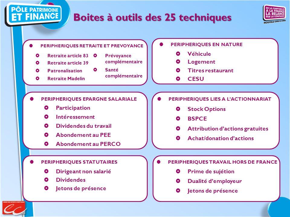 Attribution dactions gratuites Achat/donation dactions Prévoyance complémentaire Santé complémentaire Retraite article 83 Retraite article 39 Patronal