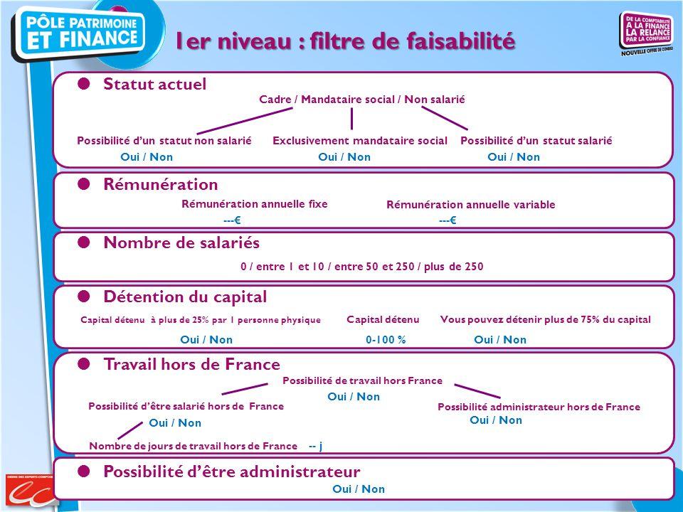 Statut actuel Possibilité de travail hors France Exclusivement mandataire social Possibilité dêtre salarié hors de France Possibilité administrateur h