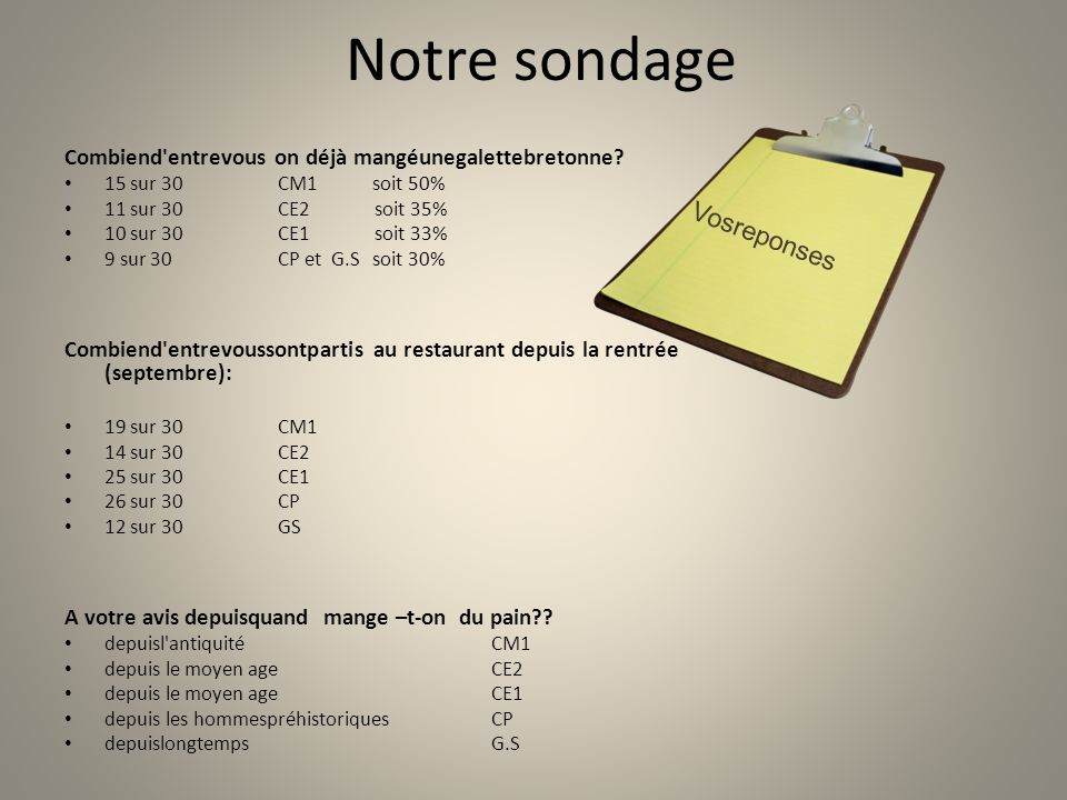Notre sondage Combiend'entrevous on déjà mangéunegalettebretonne? 15 sur 30CM1 soit 50% 11 sur 30CE2 soit 35% 10 sur 30CE1 soit 33% 9 sur 30CP et G.S