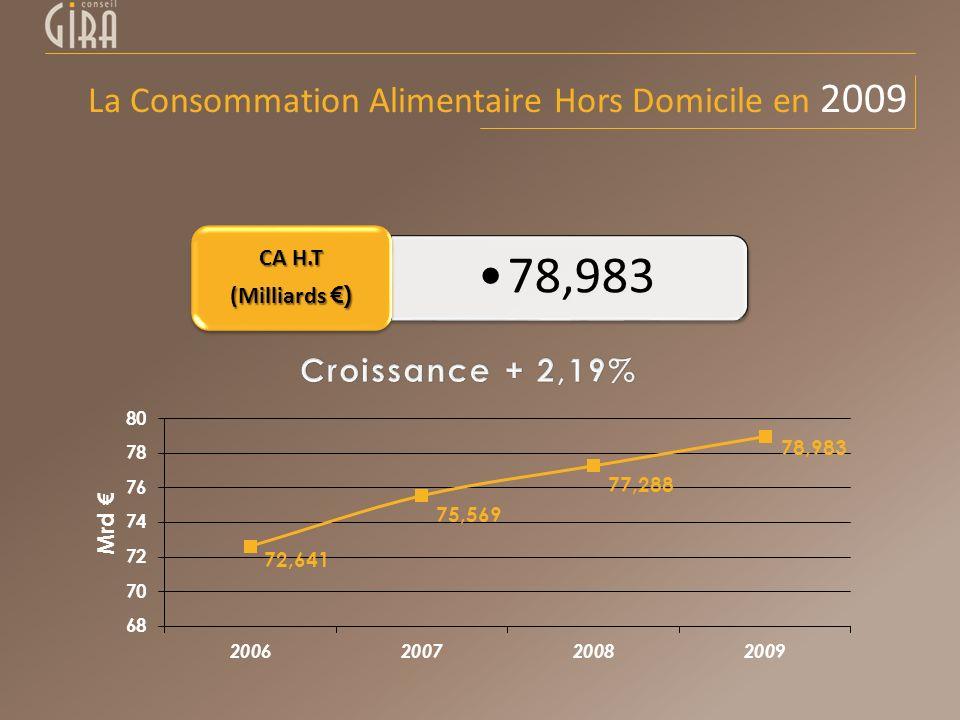 La Consommation Alimentaire Hors Domicile en 2009 78,983 CA H.T (Milliards )