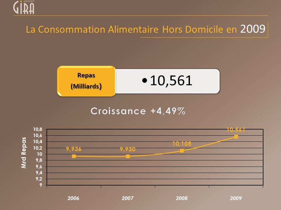 10,561 Repas (Milliards ) La Consommation Alimentaire Hors Domicile en 2009