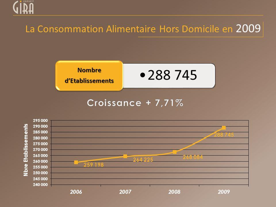 288 745 NombredEtablissements La Consommation Alimentaire Hors Domicile en 2009