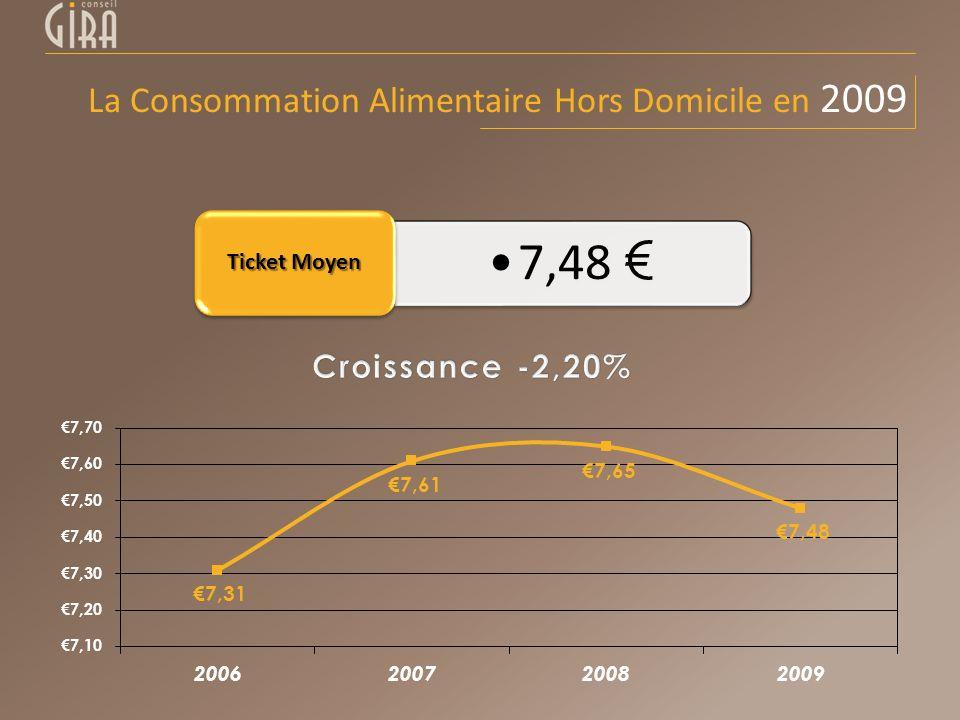 7,48 Ticket Moyen La Consommation Alimentaire Hors Domicile en 2009