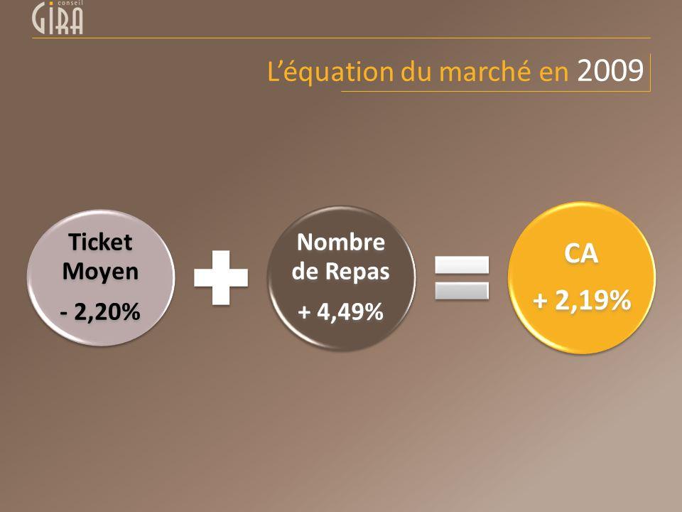 Ticket Moyen - 2,20% Nombre de Repas + 4,49% CA + 2,19% Léquation du marché en 2009