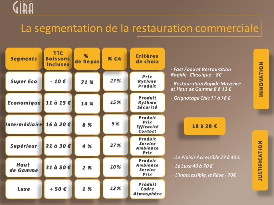 La segmentation de la restauration commerciale 27 % 15 % 9 % 27 % 10 % 12 %
