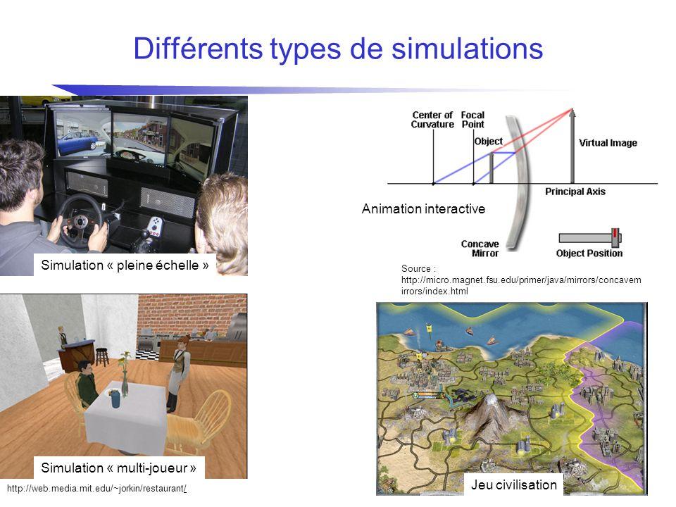 Différents types de simulations Source : http://micro.magnet.fsu.edu/primer/java/mirrors/concavem irrors/index.html http://web.media.mit.ed u/~jorkin/