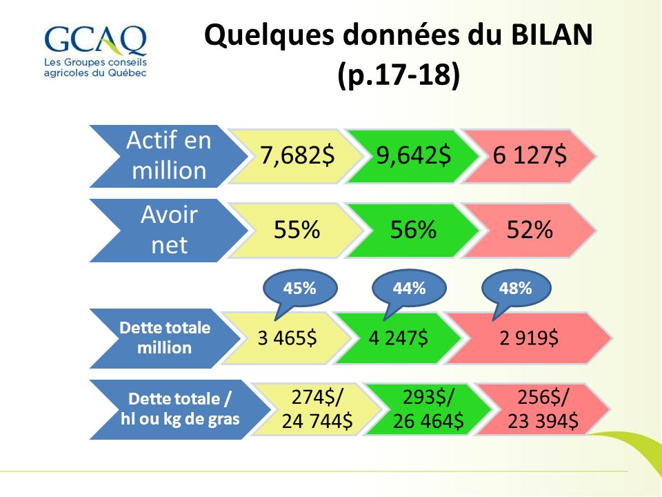 Actif en million 7,682$9,642$6 127$ Avoir net 55%56%52% Dette totale million 3 465$4 247$2 919$ Dette totale / hl ou kg de gras 274$/ 24 744$ 293$/ 26