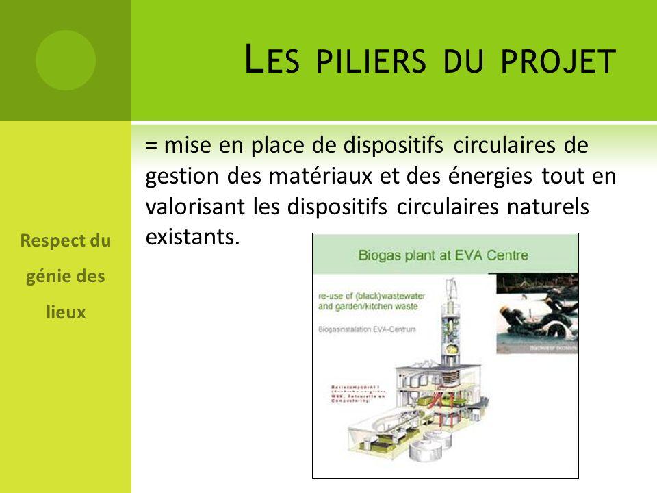 = mise en place de dispositifs circulaires de gestion des matériaux et des énergies tout en valorisant les dispositifs circulaires naturels existants.