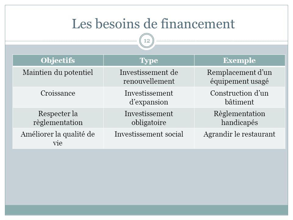 Les besoins de financement 12 ObjectifsTypeExemple Maintien du potentielInvestissement de renouvellement Remplacement dun équipement usagé CroissanceI