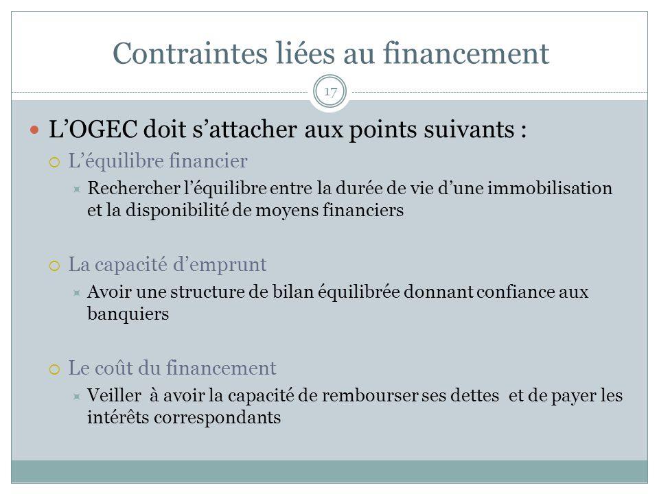 Contraintes liées au financement 17 LOGEC doit sattacher aux points suivants : Léquilibre financier Rechercher léquilibre entre la durée de vie dune i