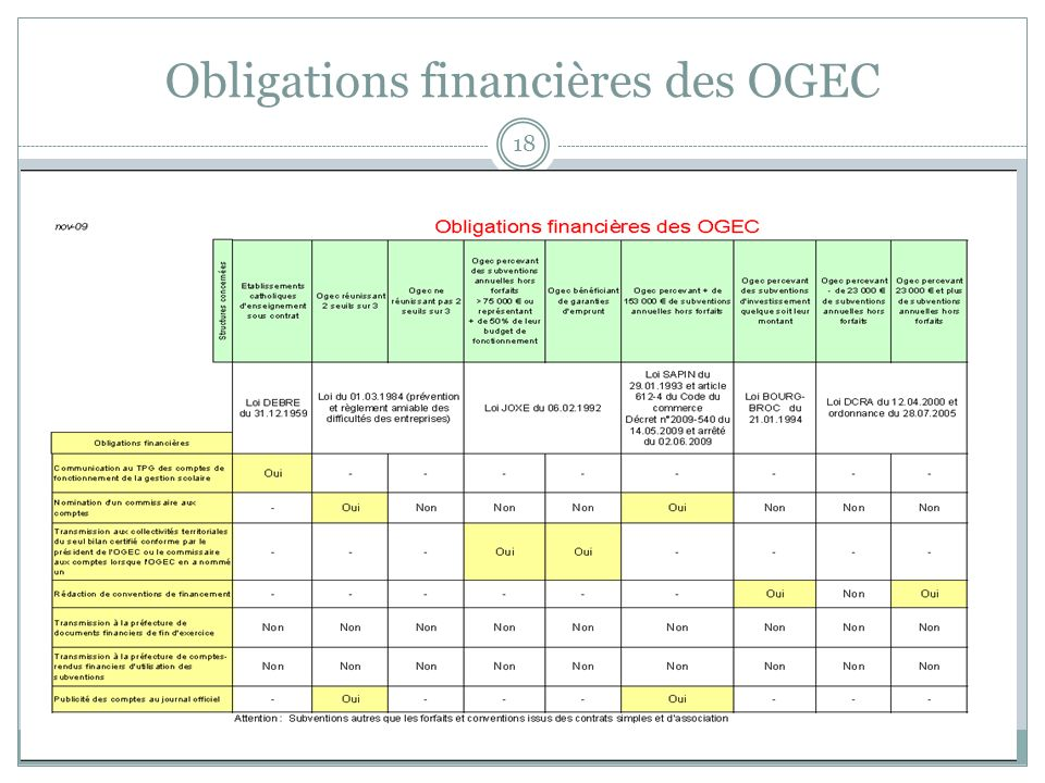 Obligations financières des OGEC 18