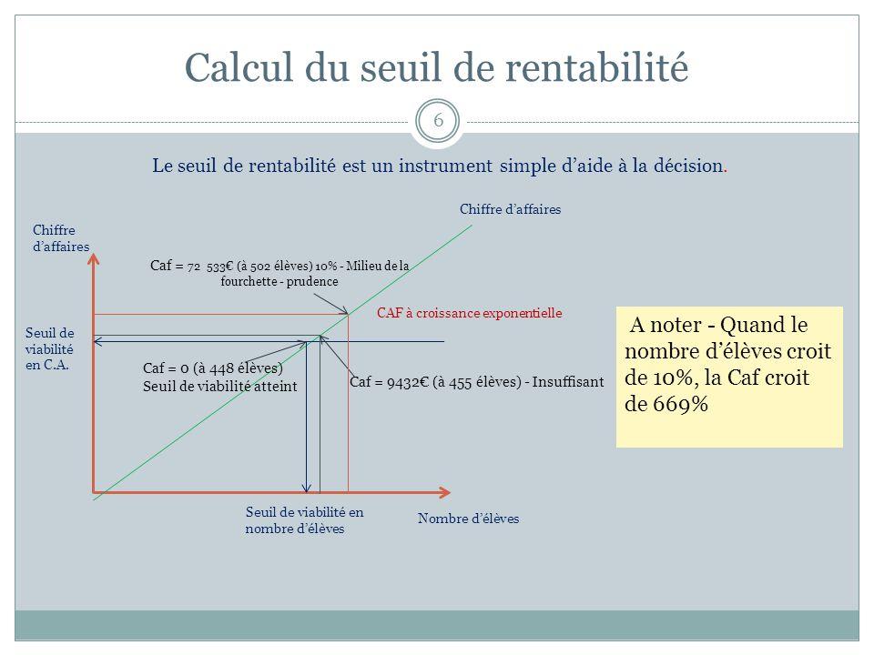 Calcul du seuil de rentabilité 6 Chiffre daffaires Nombre délèves Seuil de viabilité en nombre délèves Seuil de viabilité en C.A. Chiffre daffaires CA