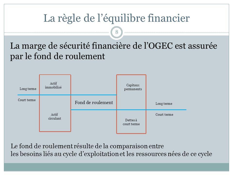 La règle de léquilibre financier 8 La marge de sécurité financière de lOGEC est assurée par le fond de roulement Actif immobilisé Actif circulant Capi