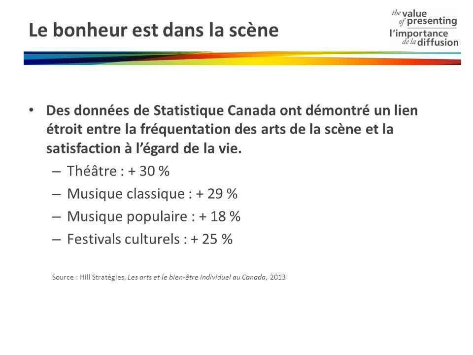 Le bonheur est dans la scène Des données de Statistique Canada ont démontré un lien étroit entre la fréquentation des arts de la scène et la satisfact