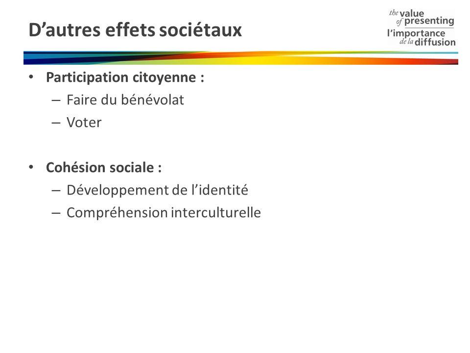 Dautres effets sociétaux Participation citoyenne : – Faire du bénévolat – Voter Cohésion sociale : – Développement de lidentité – Compréhension interc