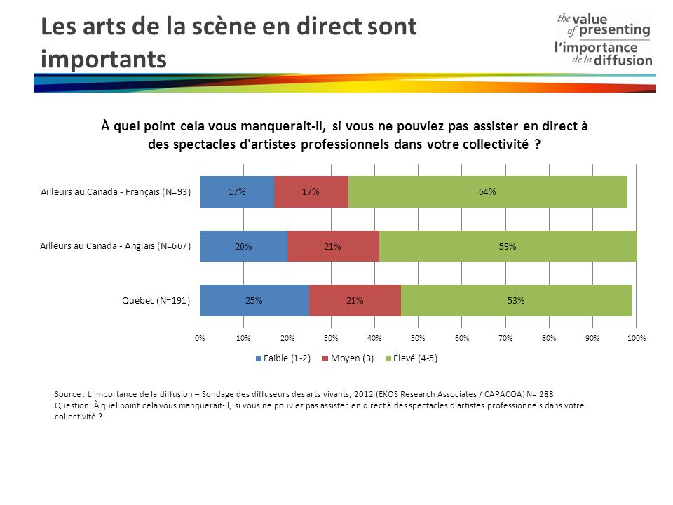 Les arts de la scène en direct sont importants Source : L'importance de la diffusion – Sondage des diffuseurs des arts vivants, 2012 (EKOS Research As