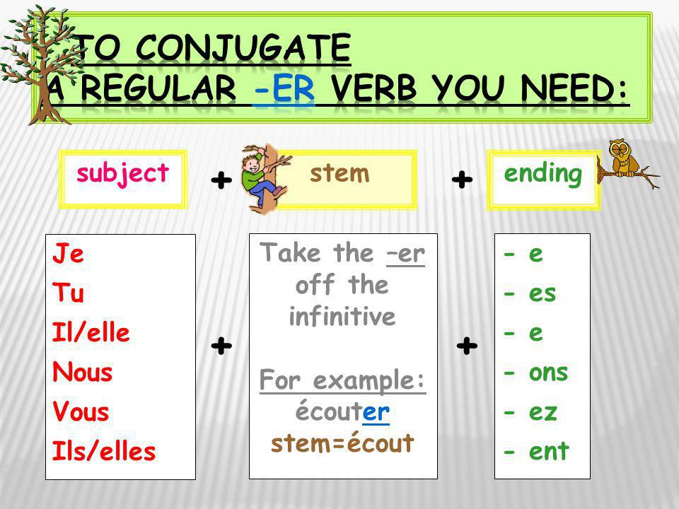 Je Tu Il/elle Nous Vous Ils/elles - e - es - e - ons - ez - ent subjectstem Take the –er off the infinitive For example: écouter stem=écout ending + +