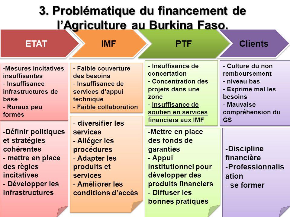 -Définir politiques et stratégies cohérentes - mettre en place des règles incitatives - Développer les infrastructures -Définir politiques et stratégies cohérentes - mettre en place des règles incitatives - Développer les infrastructures - diversifier les services - Alléger les procédures - Adapter les produits et services - Améliorer les conditions daccès - diversifier les services - Alléger les procédures - Adapter les produits et services - Améliorer les conditions daccès -Mettre en place des fonds de garanties - Appui institutionnel pour développer des produits financiers - Diffuser les bonnes pratiques -Mettre en place des fonds de garanties - Appui institutionnel pour développer des produits financiers - Diffuser les bonnes pratiques ETAT IMF PTF Clients -Mesures incitatives insuffisantes - Insuffisance infrastructures de base - Ruraux peu formés -Mesures incitatives insuffisantes - Insuffisance infrastructures de base - Ruraux peu formés - Faible couverture des besoins - Insuffisance de services dappui technique - Faible collaboration - Faible couverture des besoins - Insuffisance de services dappui technique - Faible collaboration - Insuffisance de concertation - Concentration des projets dans une zone - Insuffisance de soutien en services financiers aux IMF - Insuffisance de concertation - Concentration des projets dans une zone - Insuffisance de soutien en services financiers aux IMF - Culture du non remboursement - niveau bas - Exprime mal les besoins - Mauvaise compréhension du GS - Culture du non remboursement - niveau bas - Exprime mal les besoins - Mauvaise compréhension du GS -Discipline financière -Professionnalis ation - se former -Discipline financière -Professionnalis ation - se former 3.