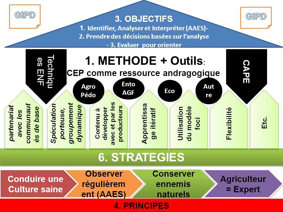 6. STRATEGIES partenariat avec les communaut és de base Spéculation porteuse, groupement dynamique Contenu à développer avec et par les producteurs Ap
