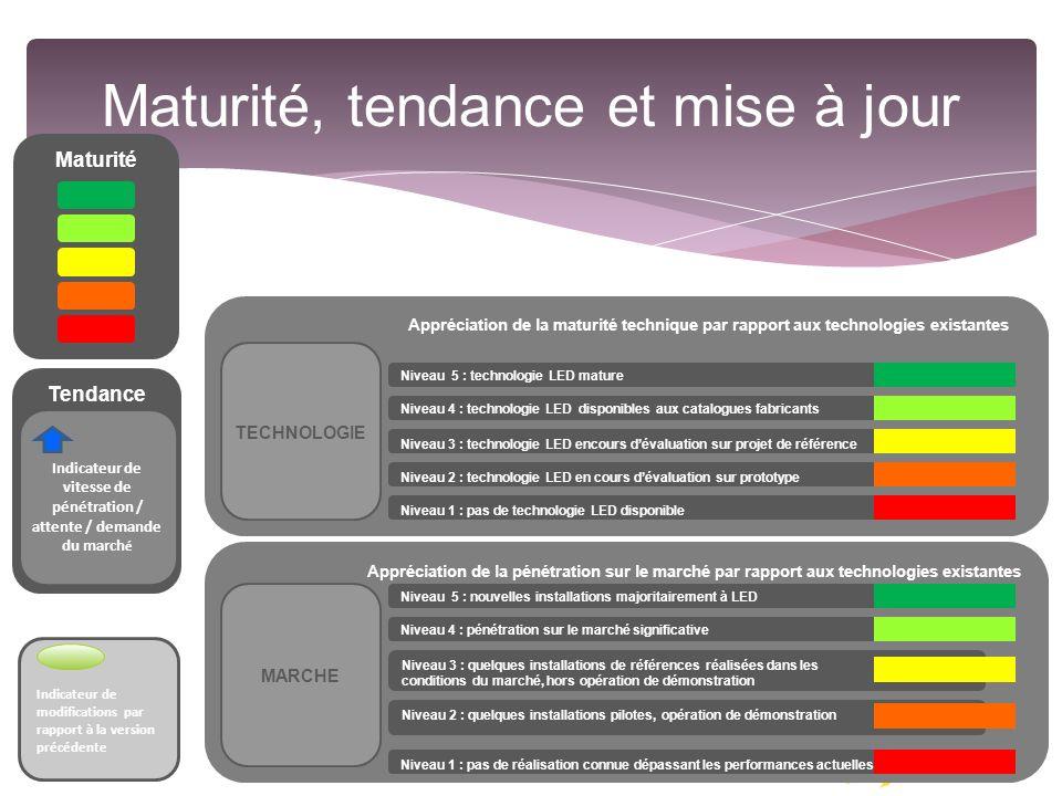 10 Maturité, tendance et mise à jour Appréciation de la pénétration sur le marché par rapport aux technologies existantes Appréciation de la maturité