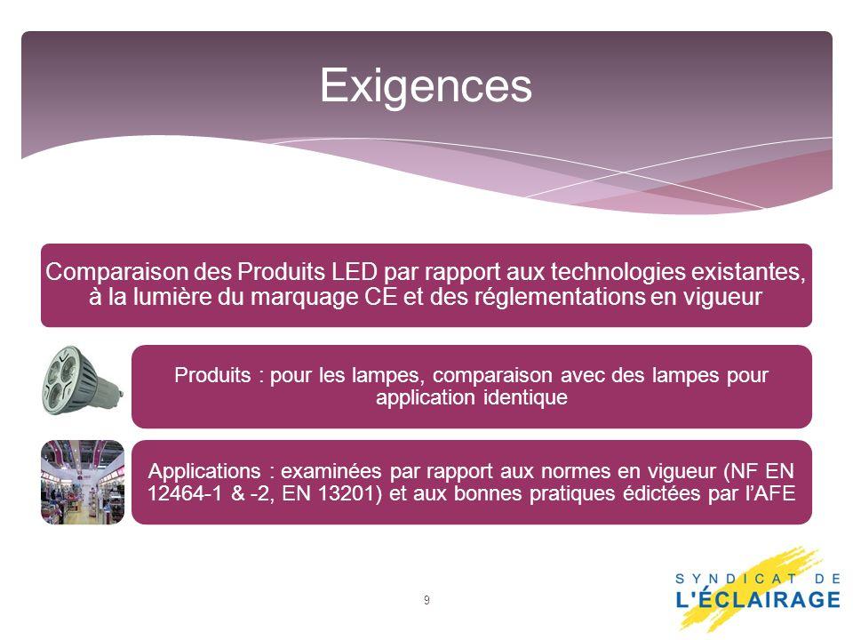 Comparaison des Produits LED par rapport aux technologies existantes, à la lumière du marquage CE et des réglementations en vigueur Produits : pour le