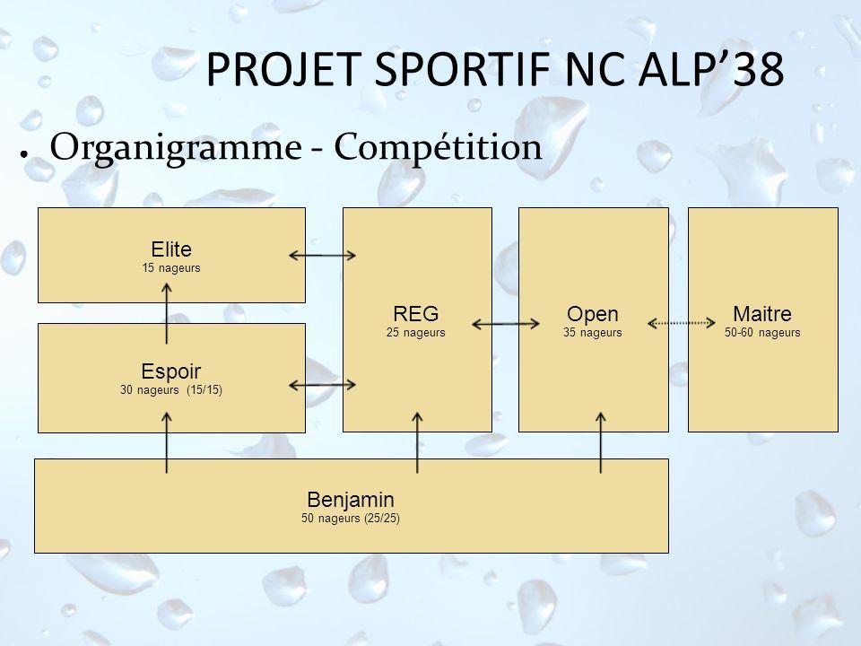 PROJET SPORTIF NC ALP38 Organigramme - Compétition Elite 15 nageurs Espoir 30 nageurs (15/15) REG 25 nageurs Benjamin 50 nageurs (25/25) Open 35 nageu
