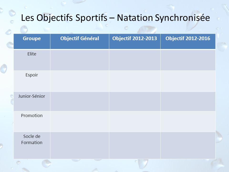 Les Objectifs Sportifs – Natation Synchronisée GroupeObjectif GénéralObjectif 2012-2013Objectif 2012-2016 Elite Espoir Junior-Sénior Promotion Socle d