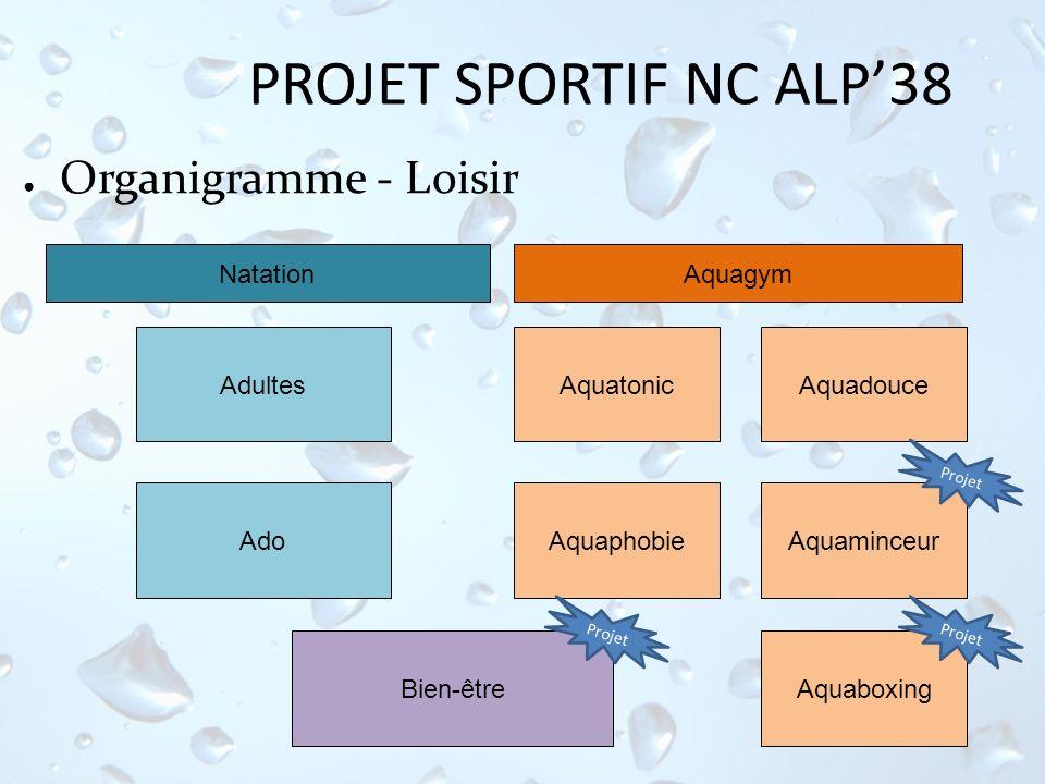 PROJET SPORTIF NC ALP38 Organigramme - Loisir Aquatonic Natation Aquadouce Aquaphobie Aquagym Ado Adultes Aquaminceur AquaboxingBien-être Projet