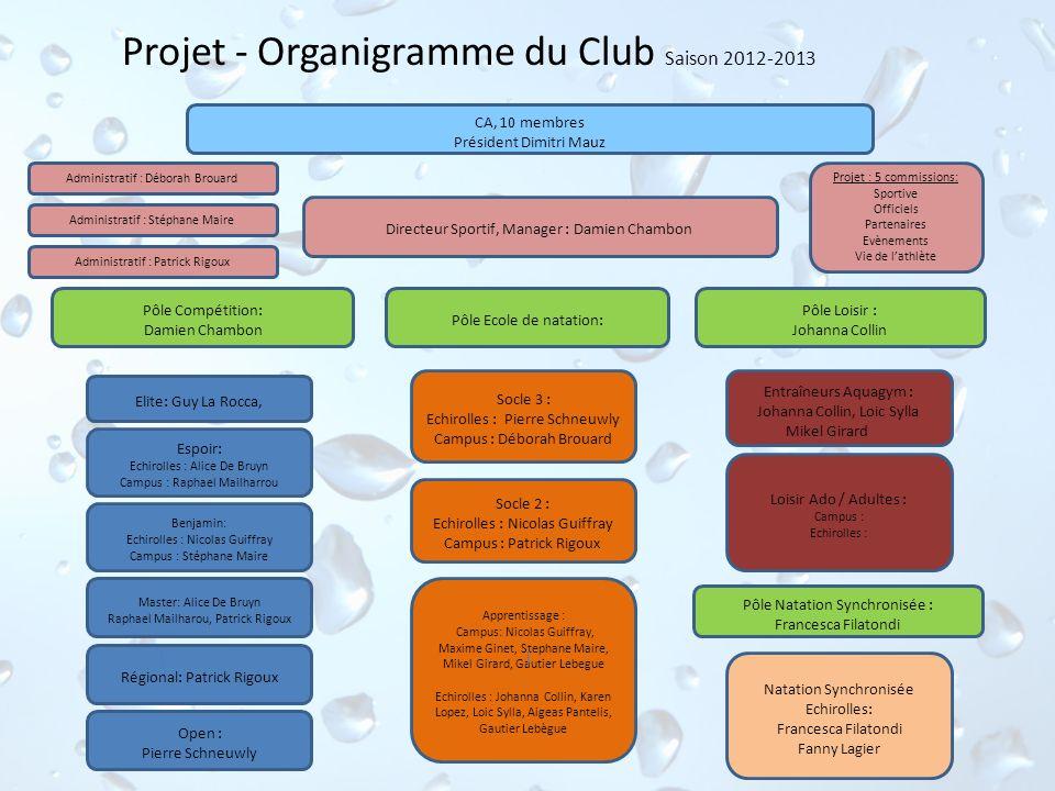 Projet - Organigramme du Club Saison 2012-2013 CA, 10 membres Président Dimitri Mauz Directeur Sportif, Manager : Damien Chambon Elite: Guy La Rocca,