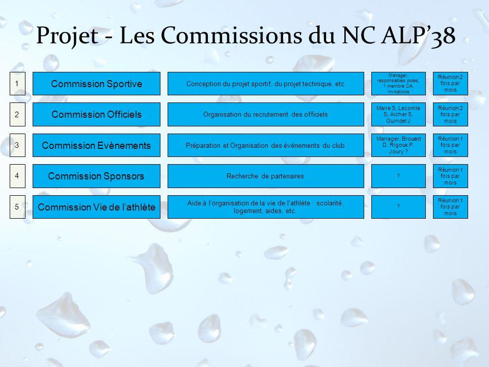 Projet - Les Commissions du NC ALP38 Conception du projet sportif, du projet technique, etc Commission Sportive 1 Organisation du recrutement des offi