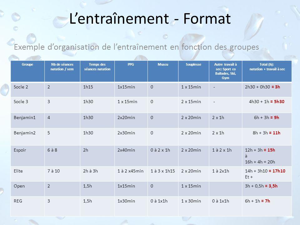 Lentraînement - Format Exemple dorganisation de lentraînement en fonction des groupes GroupeNb de séances natation / sem Temps des séances natation PP