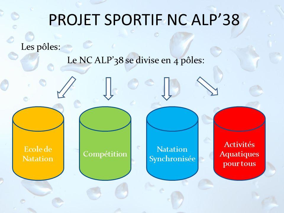 PROJET SPORTIF NC ALP38 Le NC ALP38 se divise en 4 pôles: Activités Aquatiques pour tous Ecole de Natation Compétition Natation Synchronisée Les pôles