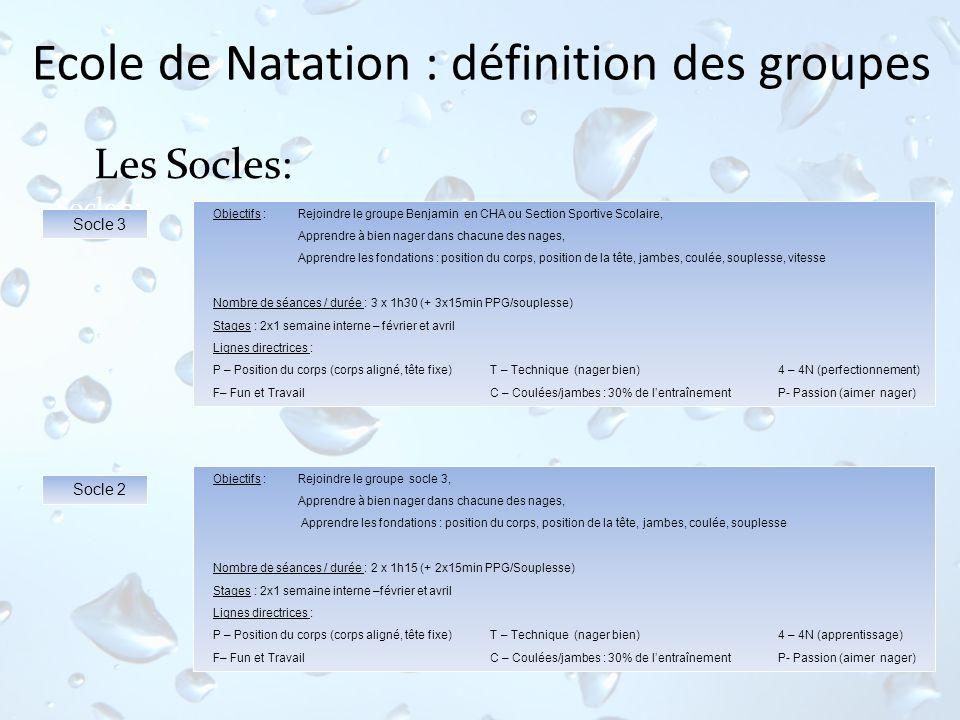 Ecole de Natation : définition des groupes Les Socles: Objectifs : Rejoindre le groupe Benjamin en CHA ou Section Sportive Scolaire, Apprendre à bien