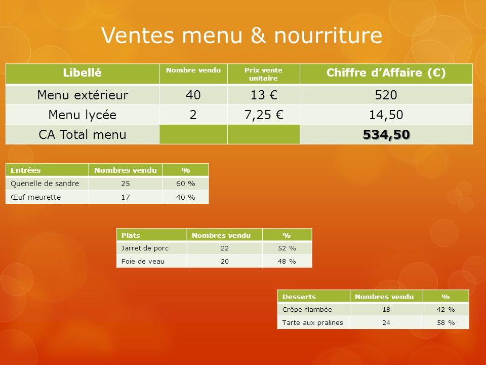 Ventes menu & nourriture Libellé Nombre venduPrix vente unitaire Chiffre dAffaire () Menu extérieur4013 520 Menu lycée27,25 14,50 CA Total menu534,50