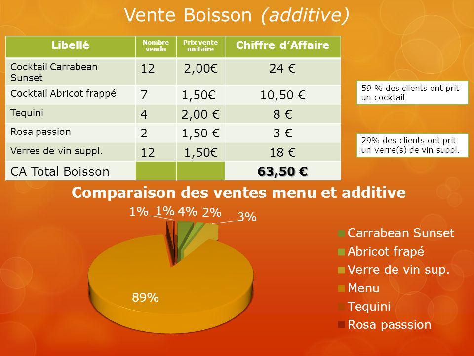 Libellé Nombre vendu Prix vente unitaire Chiffre dAffaire Cocktail Carrabean Sunset 122,0024 Cocktail Abricot frappé 71,5010,50 Tequini 42,00 8 Rosa p