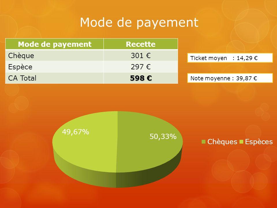 Mode de payement Recette Chèque301 Espèce297 CA Total 598 598 Note moyenne : 39,87 Ticket moyen : 14,29