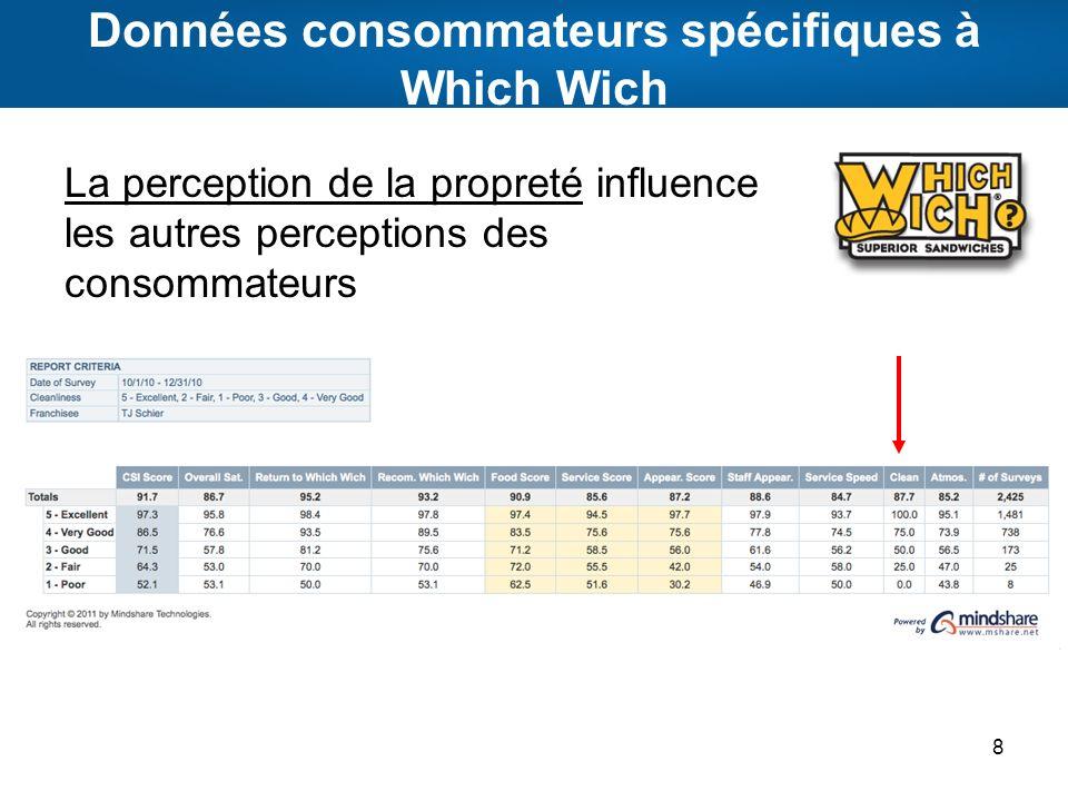 Données consommateurs spécifiques à Which Wich La perception de la propreté influence les autres perceptions des consommateurs 8