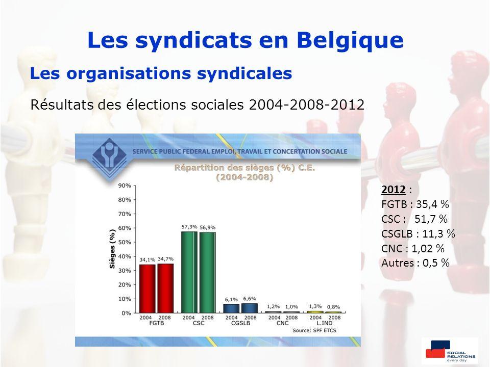 Les syndicats en Belgique Les organisations syndicales Résultats des élections sociales 2004-2008-2012 2012 : FGTB : 35,4 % CSC : 51,7 % CSGLB : 11,3
