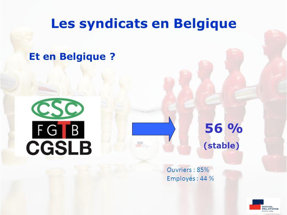 Les syndicats en Belgique Et en Belgique ? 56 % (stable) Ouvriers : 85% Employés : 44 %