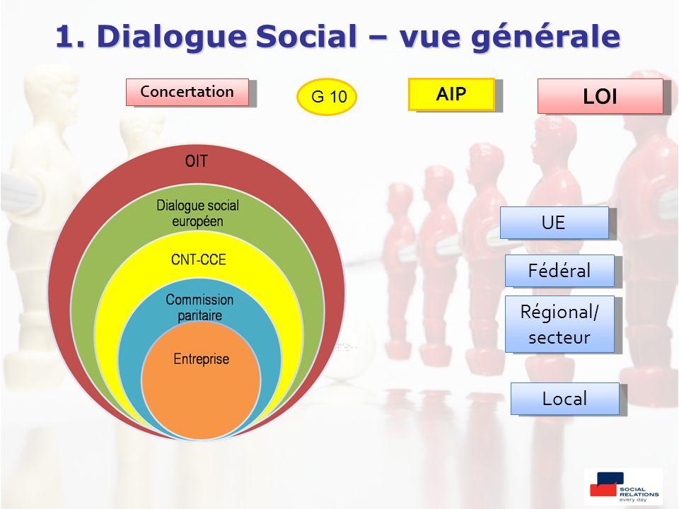 1. Dialogue Social – vue générale UE Fédéral Régional/ secteur Régional/ secteur Local Concertation G 10 AIP LOI